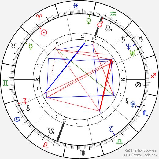 Kristen Stewart birth chart, Kristen Stewart astro natal horoscope, astrology