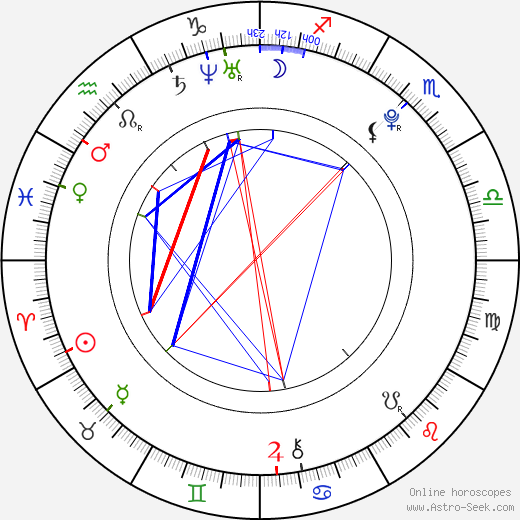 Lily Carter astro natal birth chart, Lily Carter horoscope, astrology