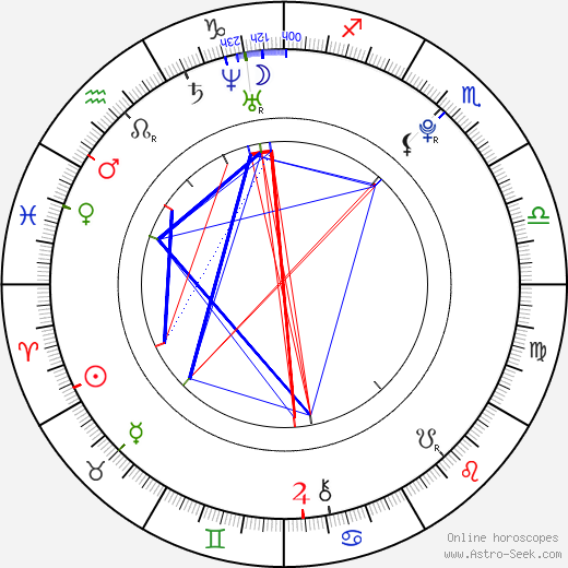 Lily Loveless astro natal birth chart, Lily Loveless horoscope, astrology