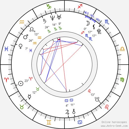 Lodovica Comello birth chart, biography, wikipedia 2019, 2020