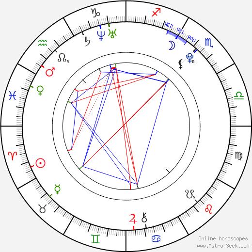 Lodovica Comello astro natal birth chart, Lodovica Comello horoscope, astrology