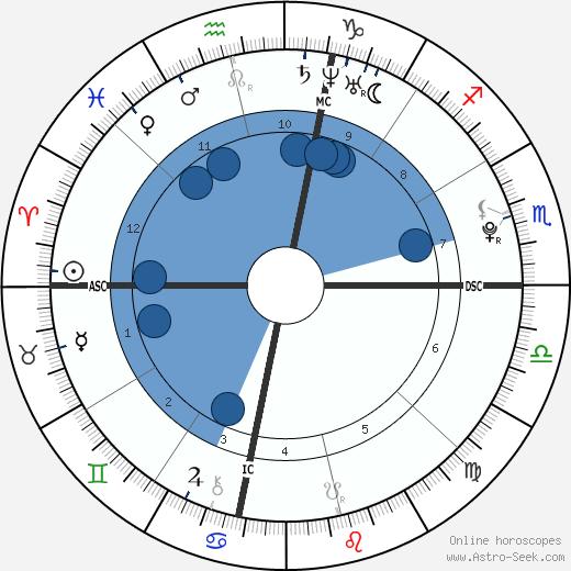 Lorraine Nicholson wikipedia, horoscope, astrology, instagram