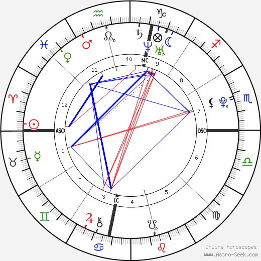 Лоррейн Николсон Lorraine Nicholson день рождения гороскоп, Lorraine Nicholson Натальная карта онлайн