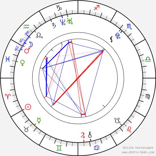 Lu Han birth chart, Lu Han astro natal horoscope, astrology