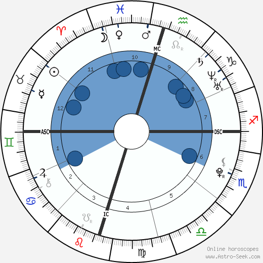 Machine Gun Kelly wikipedia, horoscope, astrology, instagram