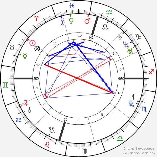 Machine Gun Kelly birth chart, Machine Gun Kelly astro natal horoscope, astrology
