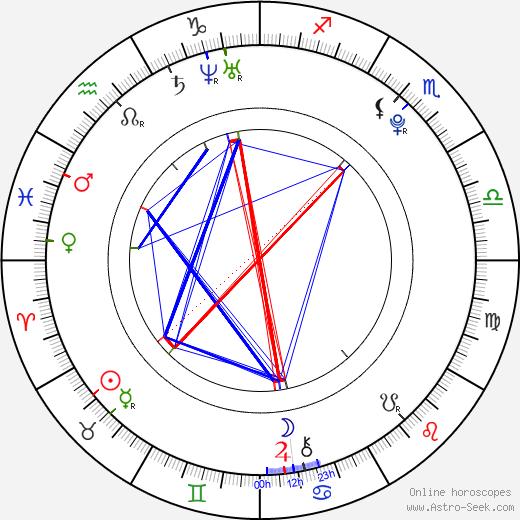 Miriam Bittóvá день рождения гороскоп, Miriam Bittóvá Натальная карта онлайн