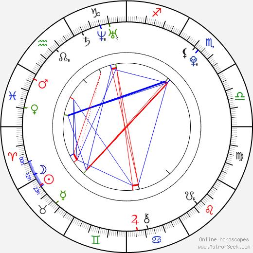 Mish Mosh astro natal birth chart, Mish Mosh horoscope, astrology