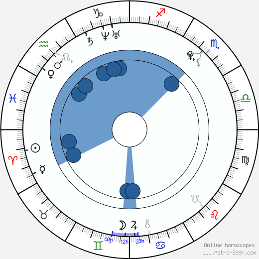 Samuel Haus wikipedia, horoscope, astrology, instagram