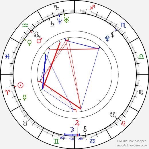 Samuel Haus день рождения гороскоп, Samuel Haus Натальная карта онлайн