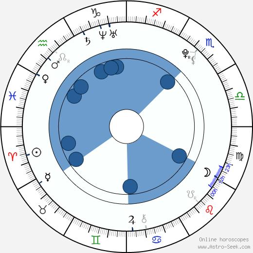 Seo Ye-ji wikipedia, horoscope, astrology, instagram