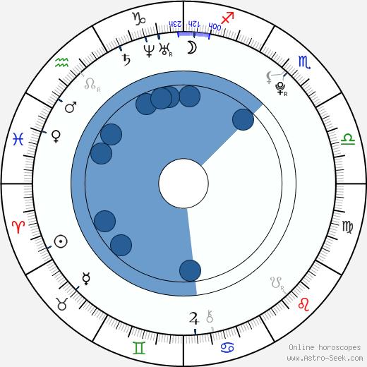 Travis Hedland wikipedia, horoscope, astrology, instagram