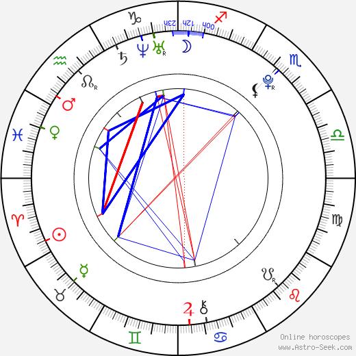 Travis Hedland день рождения гороскоп, Travis Hedland Натальная карта онлайн