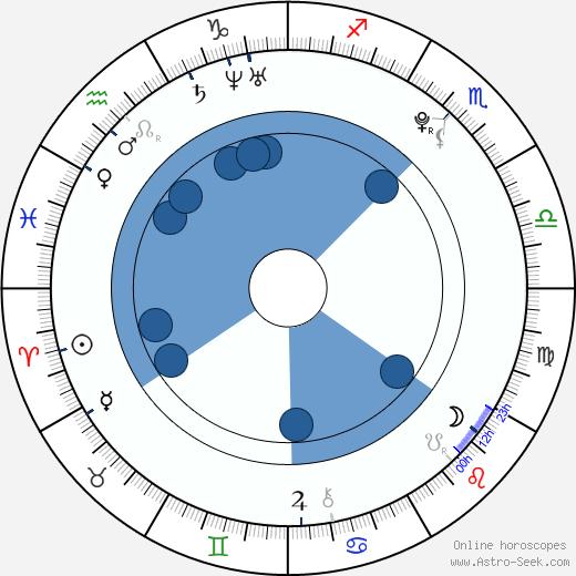 Vicktoria Tiffany wikipedia, horoscope, astrology, instagram