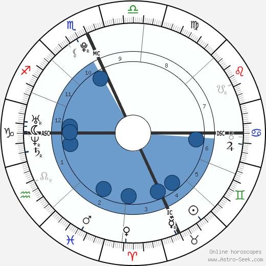 Alexander James Gage wikipedia, horoscope, astrology, instagram