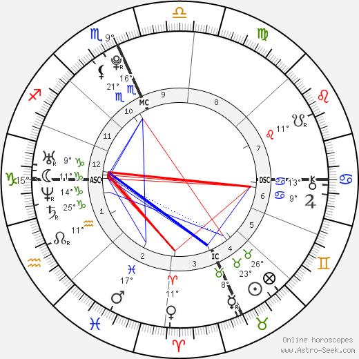 Alexander James Gage birth chart, biography, wikipedia 2019, 2020