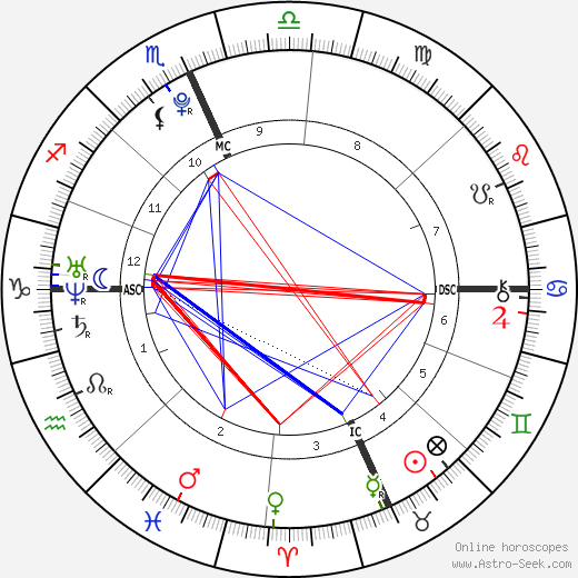 Alexander James Gage astro natal birth chart, Alexander James Gage horoscope, astrology