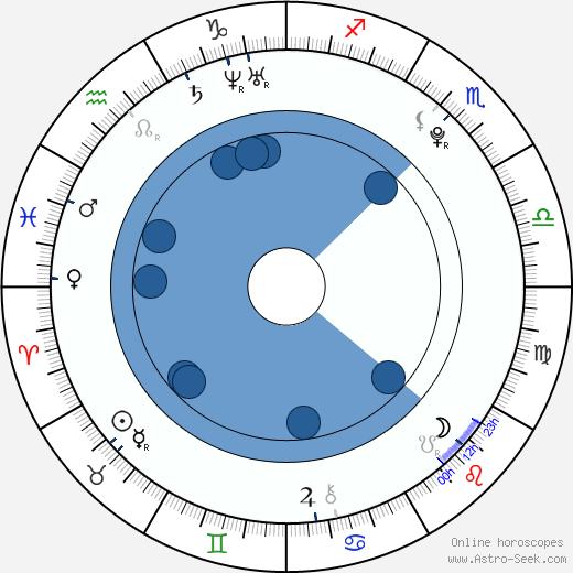 Amanda Pilke wikipedia, horoscope, astrology, instagram
