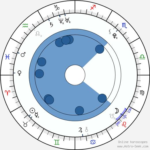 Annemarie Eilfeld wikipedia, horoscope, astrology, instagram