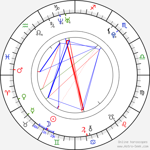Barbora Hamplová день рождения гороскоп, Barbora Hamplová Натальная карта онлайн