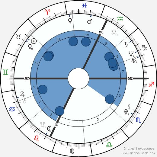 Boy Fears wikipedia, horoscope, astrology, instagram