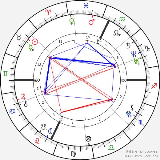 Boy Fears день рождения гороскоп, Boy Fears Натальная карта онлайн