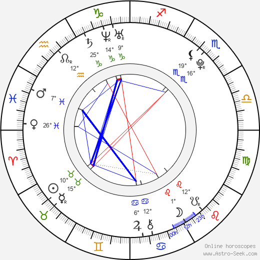 Caitlin Stasey birth chart, biography, wikipedia 2019, 2020