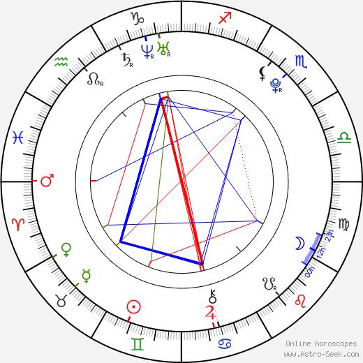 Dean Collins birth chart, Dean Collins astro natal horoscope, astrology