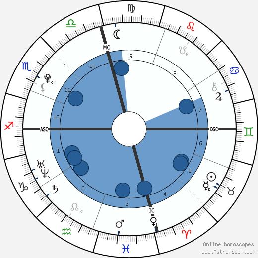 Gabriel Davis Barreto wikipedia, horoscope, astrology, instagram