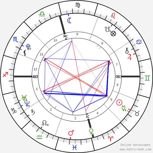 Gabriel Davis Barreto tema natale, oroscopo, Gabriel Davis Barreto oroscopi gratuiti, astrologia