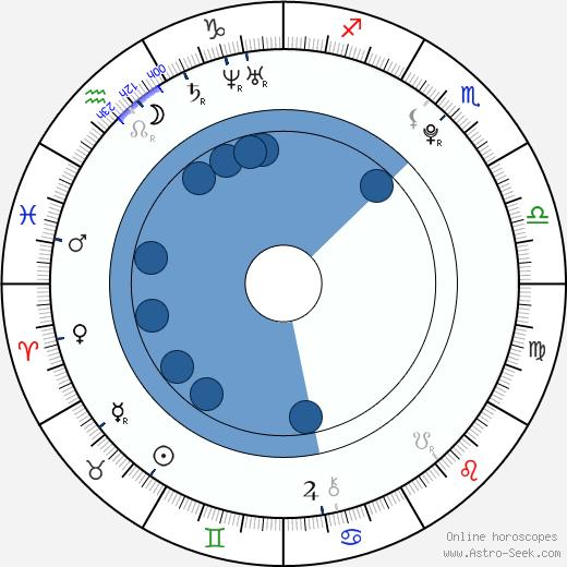 Gabriela Bísková wikipedia, horoscope, astrology, instagram