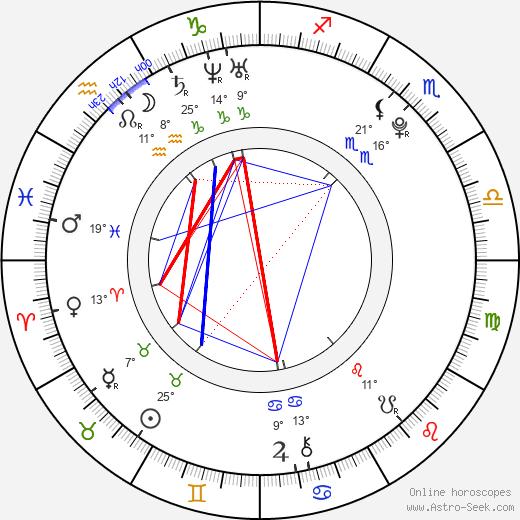 Gabriela Bísková birth chart, biography, wikipedia 2020, 2021