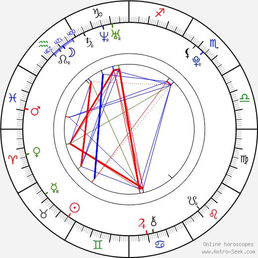 Gabriela Bísková birth chart, Gabriela Bísková astro natal horoscope, astrology