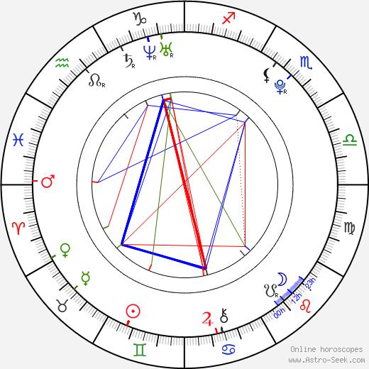 Jayk3M astro natal birth chart, Jayk3M horoscope, astrology