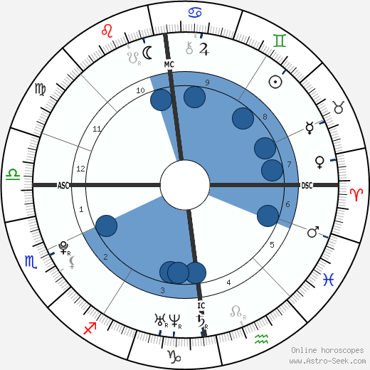 Joanna Caroline Ross wikipedia, horoscope, astrology, instagram