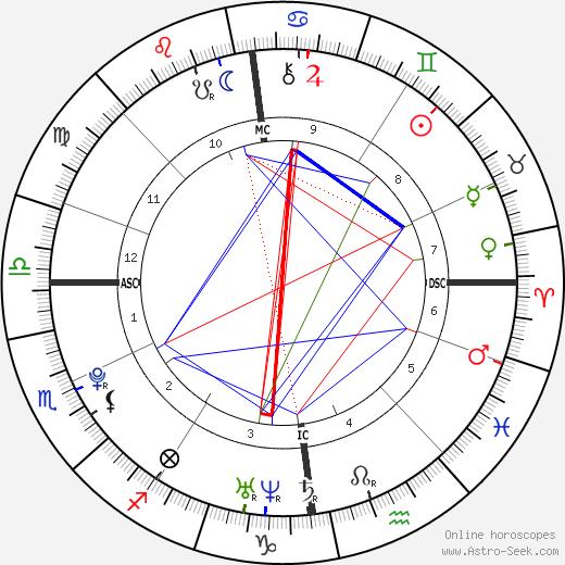 Joanna Caroline Ross tema natale, oroscopo, Joanna Caroline Ross oroscopi gratuiti, astrologia