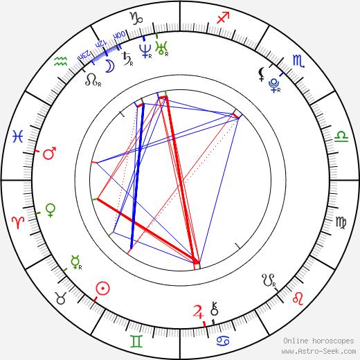 Jordan Eberle tema natale, oroscopo, Jordan Eberle oroscopi gratuiti, astrologia