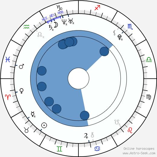 Lee Jonghyun wikipedia, horoscope, astrology, instagram