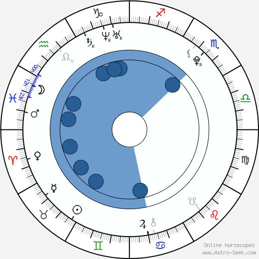 Luke Kleintank wikipedia, horoscope, astrology, instagram