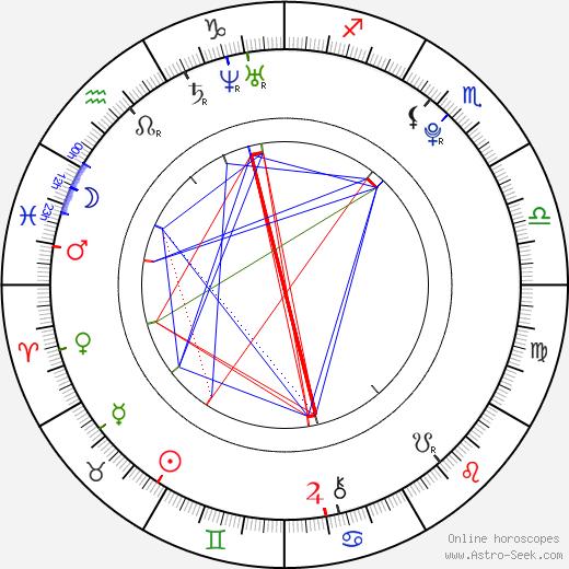 Luke Kleintank tema natale, oroscopo, Luke Kleintank oroscopi gratuiti, astrologia