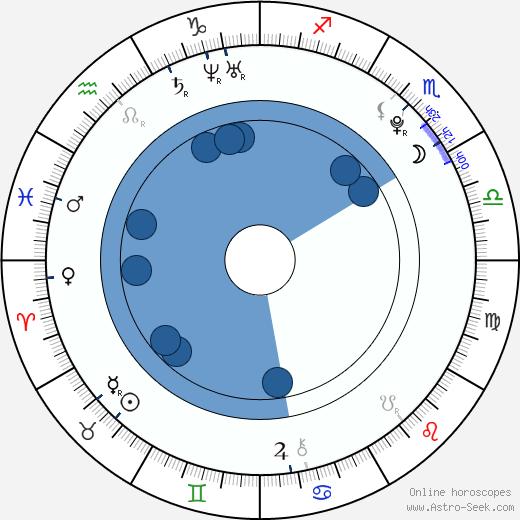 Michael Hádek wikipedia, horoscope, astrology, instagram