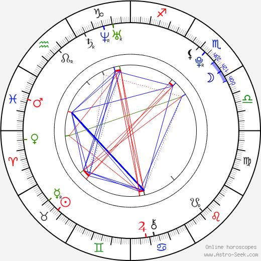 Michael Hádek birth chart, Michael Hádek astro natal horoscope, astrology