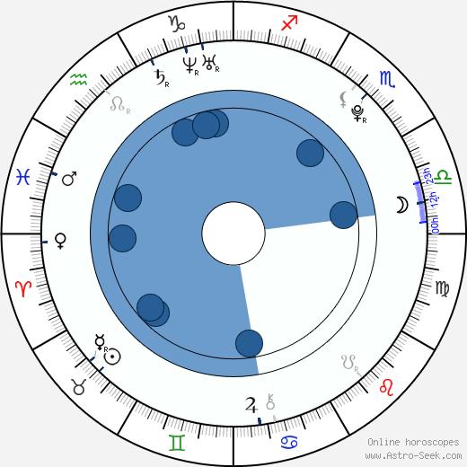 Nicola Mináriková wikipedia, horoscope, astrology, instagram