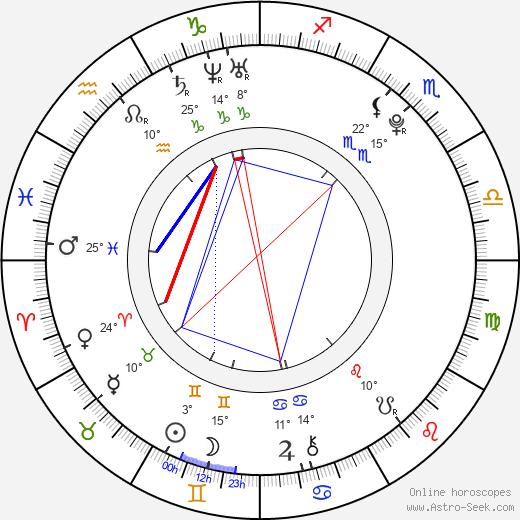 Nikita Filatov birth chart, biography, wikipedia 2019, 2020