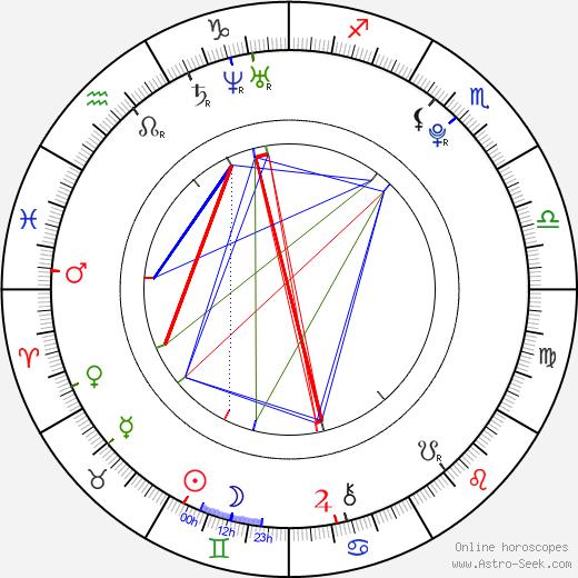 Nikita Filatov birth chart, Nikita Filatov astro natal horoscope, astrology