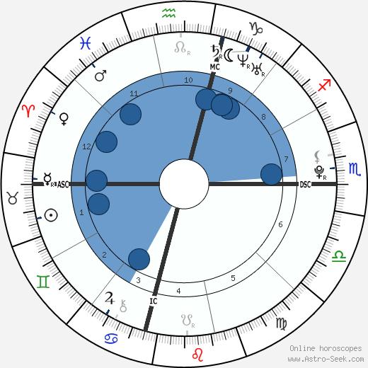 Sasha Spielberg wikipedia, horoscope, astrology, instagram