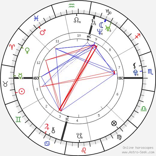 Sasha Spielberg день рождения гороскоп, Sasha Spielberg Натальная карта онлайн