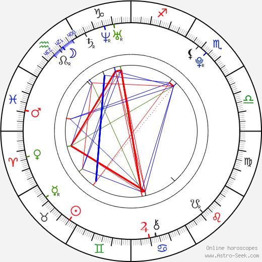 Thomas Brodie-Sangster tema natale, oroscopo, Thomas Brodie-Sangster oroscopi gratuiti, astrologia