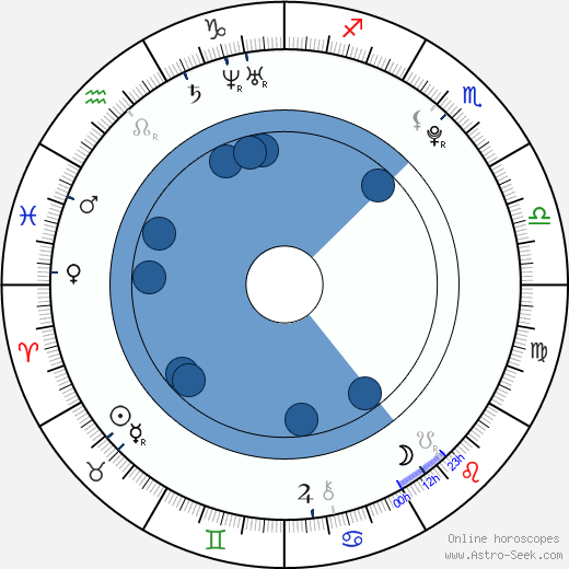 Tomáš Kubalík wikipedia, horoscope, astrology, instagram