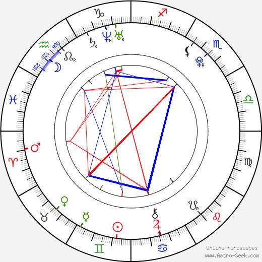 Aaron Taylor-Johnson birth chart, Aaron Taylor-Johnson astro natal horoscope, astrology